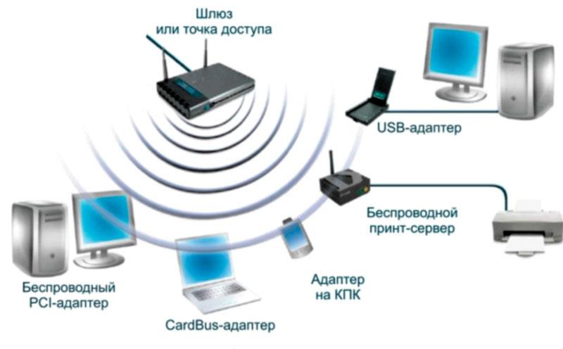 Офісна Wi - Fi мережа
