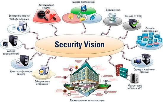 Складові забезпечення інформаційної безпеки